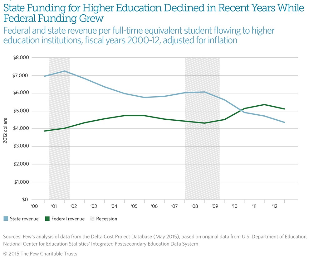 Funding higher education options trade-offs and dilemmas