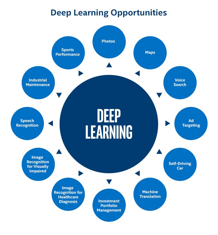 What are Artificial Intelligence, Machine Learning and