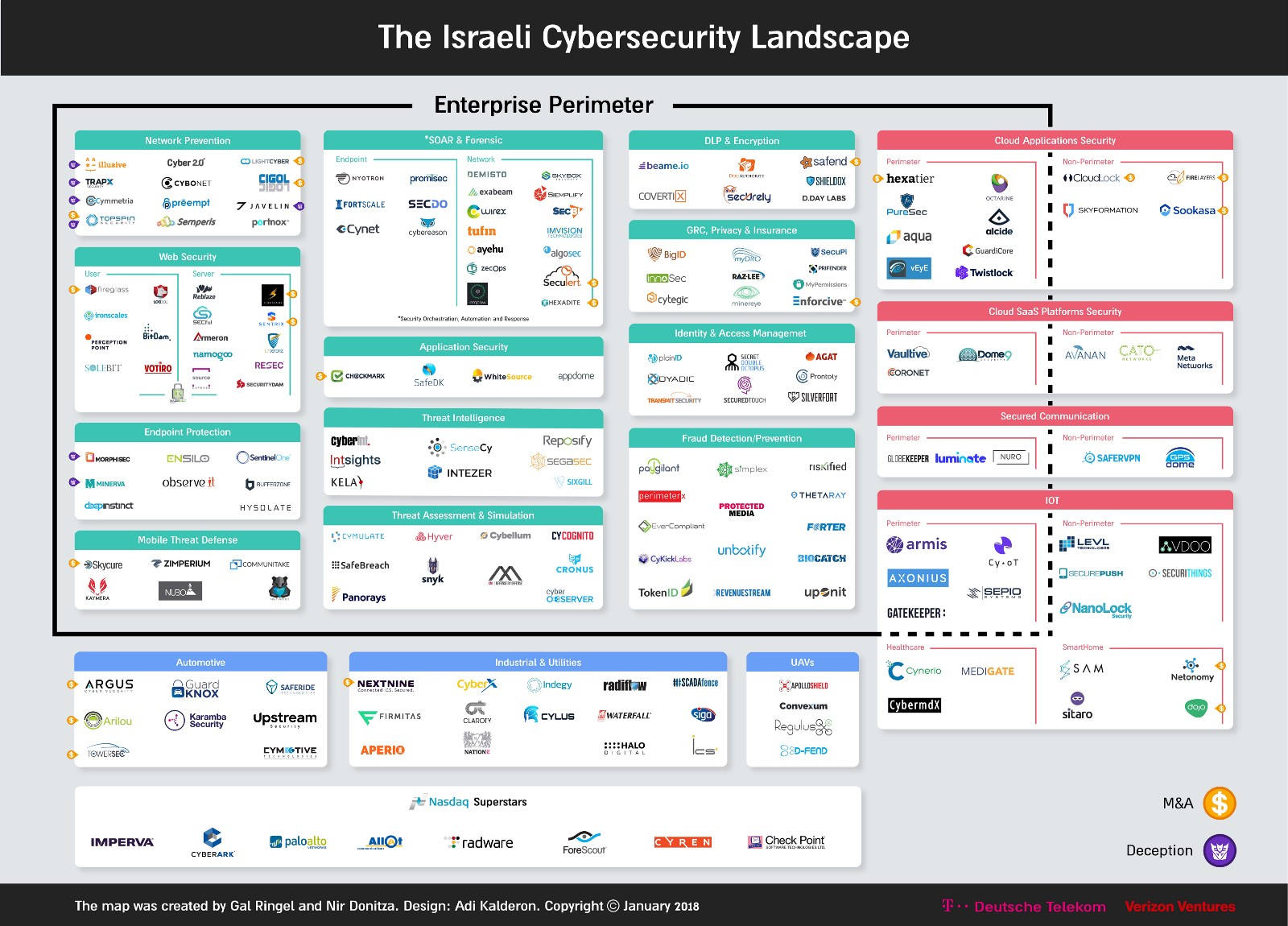 Israel Cybersecurity Landscape January 2018 Power To