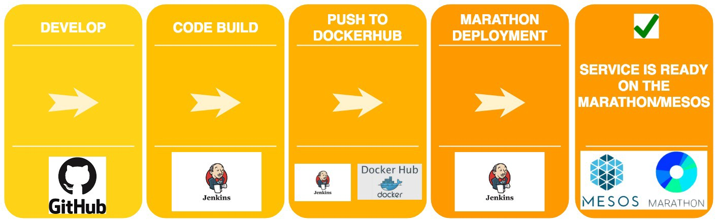 Continuous Deployment With Jenkins Docker Marathon And