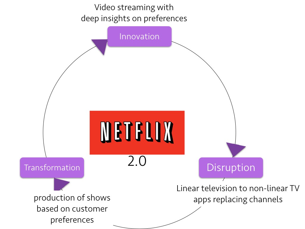 The innovation — disruption — transformation journey for Netflix 2.0 shows  mastery of different competencies than what we saw with DVD-by-Mail  business ...