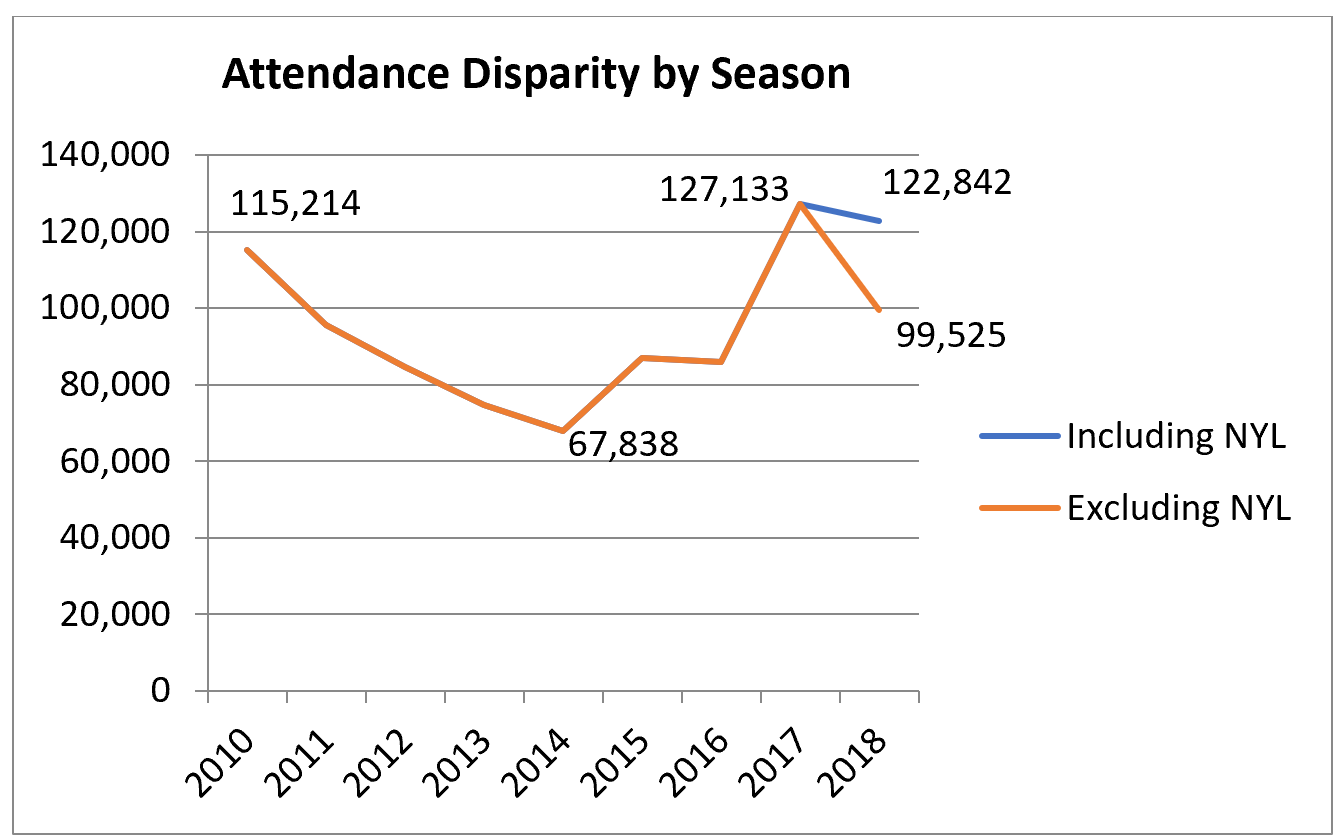 The difference in attendance between the team with the highest total  attendance and the lowest total attendance decreased from 2017 to 2018. b4d0c1239