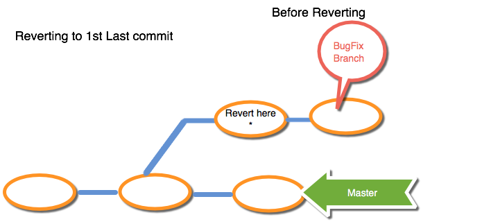 git revert file to previous commit