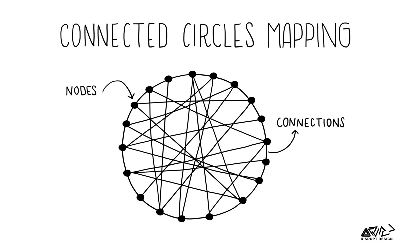 Tools for Systems Thinkers: Systems Mapping – Disruptive Design – Medium