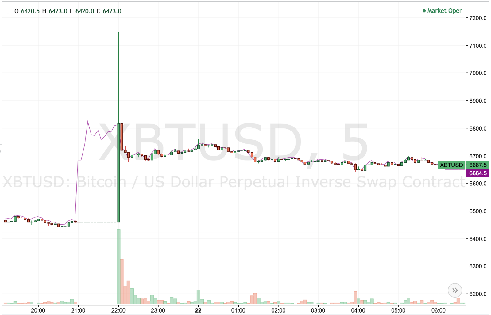 Did BitMEX Maintenance and Manipulation Actually Cause a Bitcoin