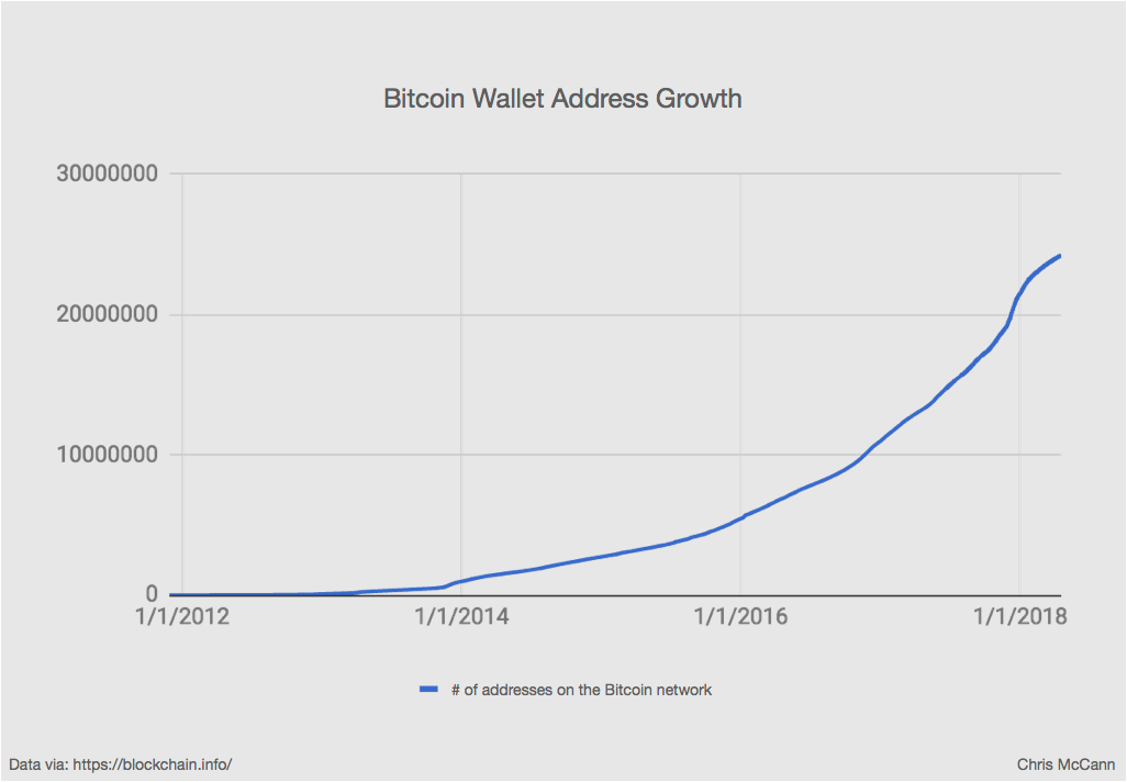 There Are 24m Bitcoin Wallet Addresses In Total This Doesn T Mean Users Because One Person Can Have More Than 1 Address And