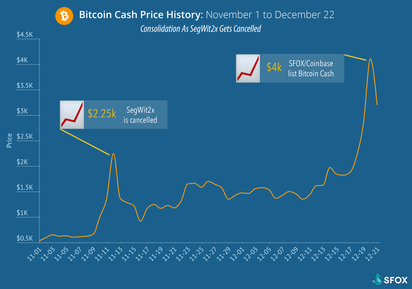 From hard fork to 4k a bitcoin cash price history when the segwit2x proposal was ultimately canceled it marked a defeat for the big block advocates working to change bitcoin those advocates naturally ccuart Images