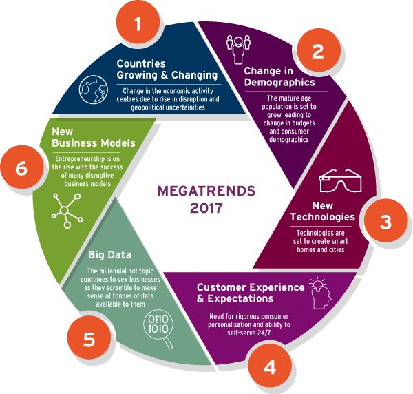 global mega trends Global trends 2030: alternative worlds is the fifth installment in the national  intelligence  among megatrends, game-changers and, above all, human  agency.