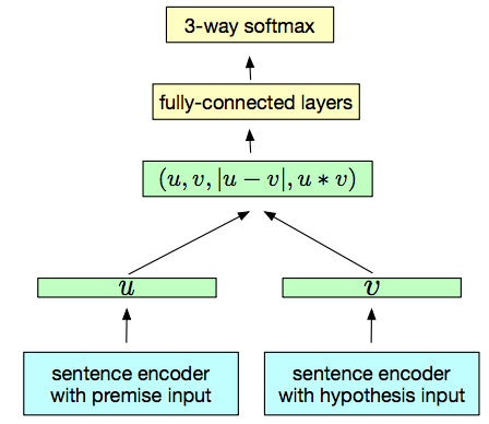 The Current Best Of Universal Word Embeddings And Sentence Embeddings