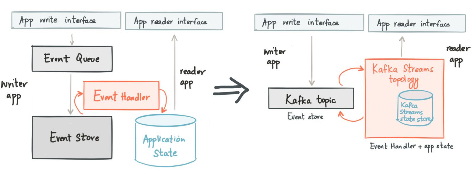 Event sourcing and CQRS based application using Kafka and Kafka Streams