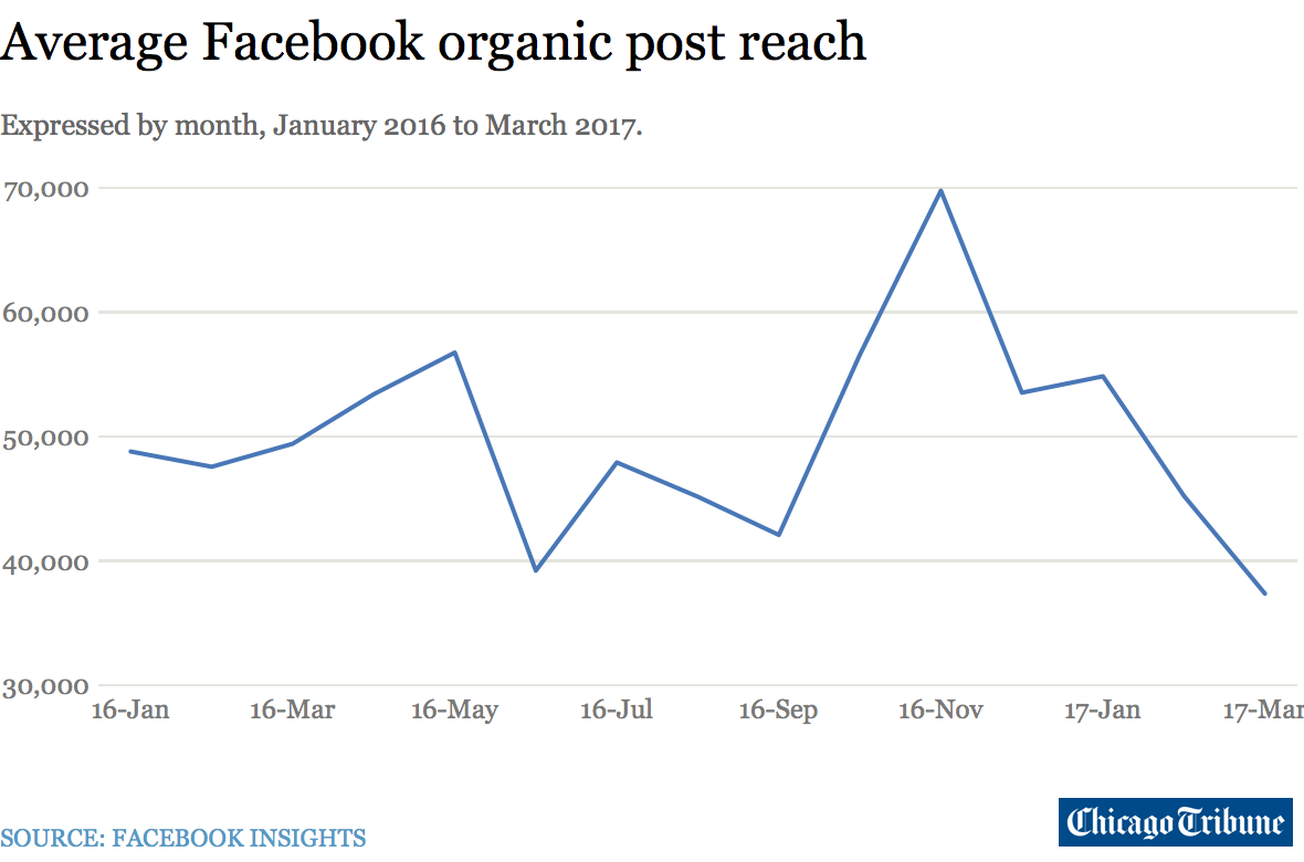 facebook s algorithm isn t surfacing one third of our posts and rh medium com