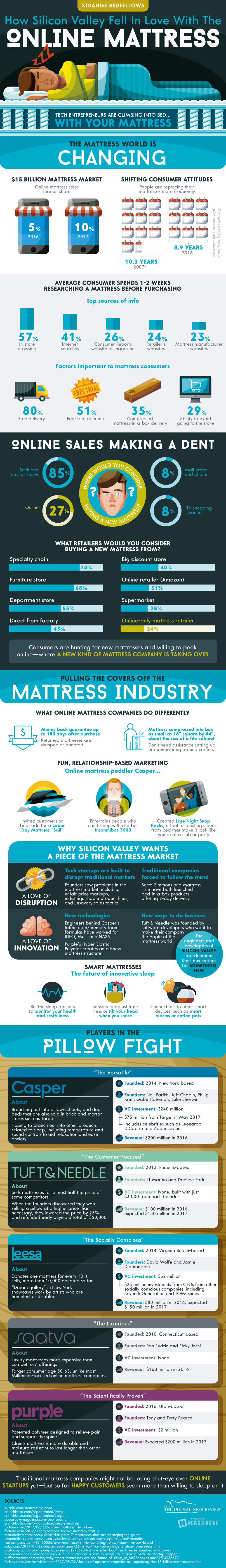 blog companies of lifestyle pany lessa online awesome mattress