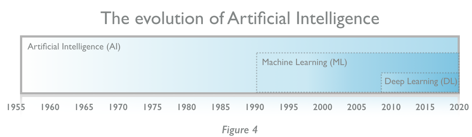 The fourth industrial revolution a primer on artificial deep learning is a sub set of machine learning one of the more than 15 approaches to it all deep learning is machine learning but not all machine fandeluxe Images