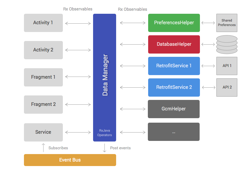 Android application architecture ribot labs for Application architecte