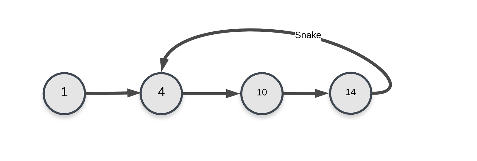 The Perfect Programming Interview Problem Freecodecamporg Consider State Diagram Below And Implement It In Ladder Logic You Loop Introduced By Snakes Graph Representation