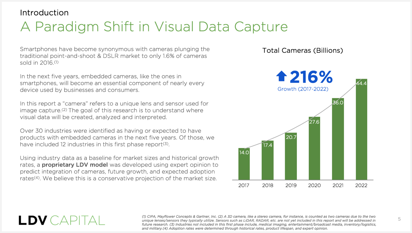 Picture of a slide from LDV Capital's presentation titled: A Paradigm Shift in Visual Data Capture