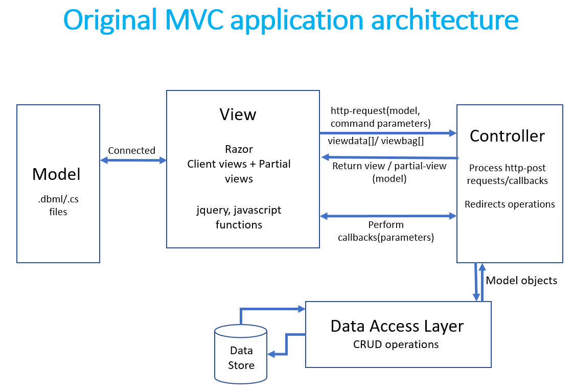 Tailored mvc architecture for erp systems when you have a for Architecture mvc