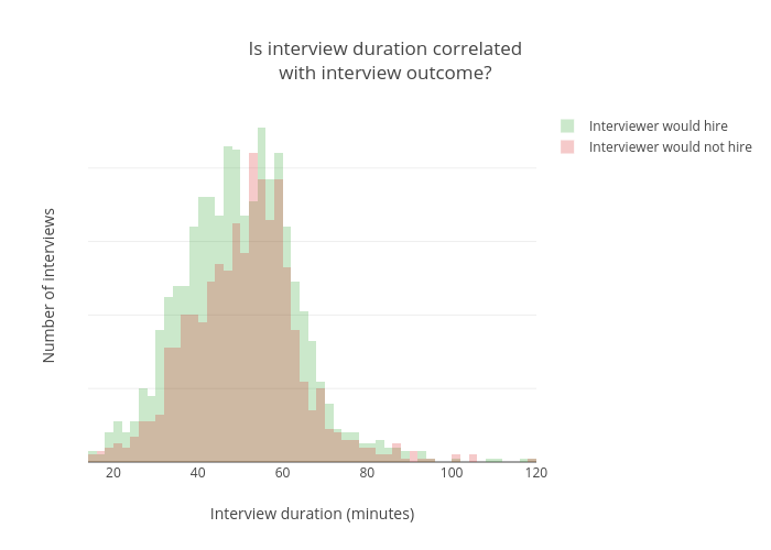(For Every Comparison Of Distributions In This Post, We Use Both A  Fisher Pitman Permutation Test To Compare The Difference In The Means Of The  ...