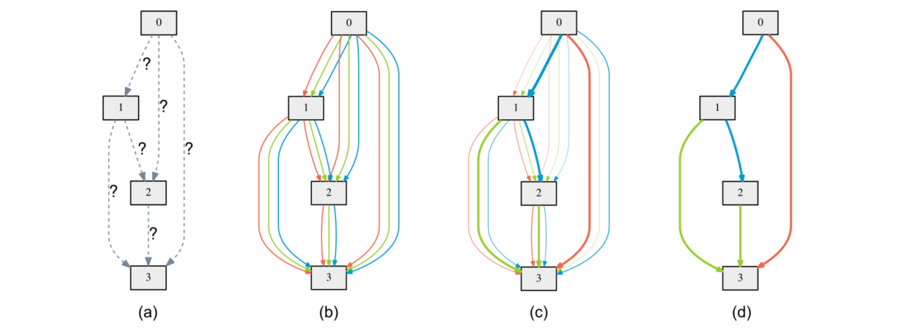 Differentiable Architecture Search for RNN with fastai
