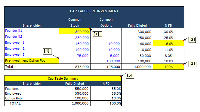 Capitalization tables for startup founders part 1 pre investment pre investment cap table maxwellsz