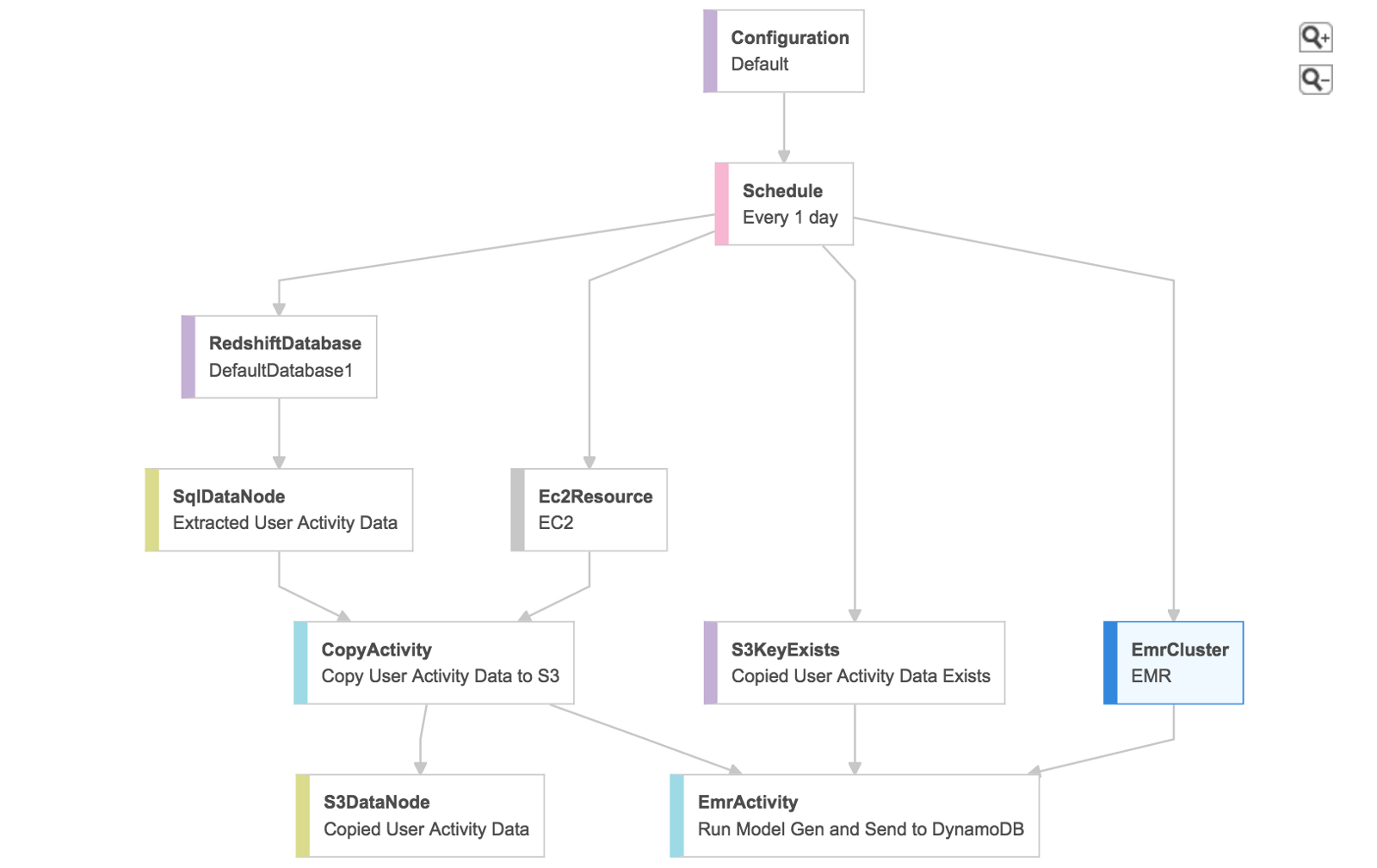 Building a recommendation engine with AWS Data Pipeline, Elastic MapReduce and Spark