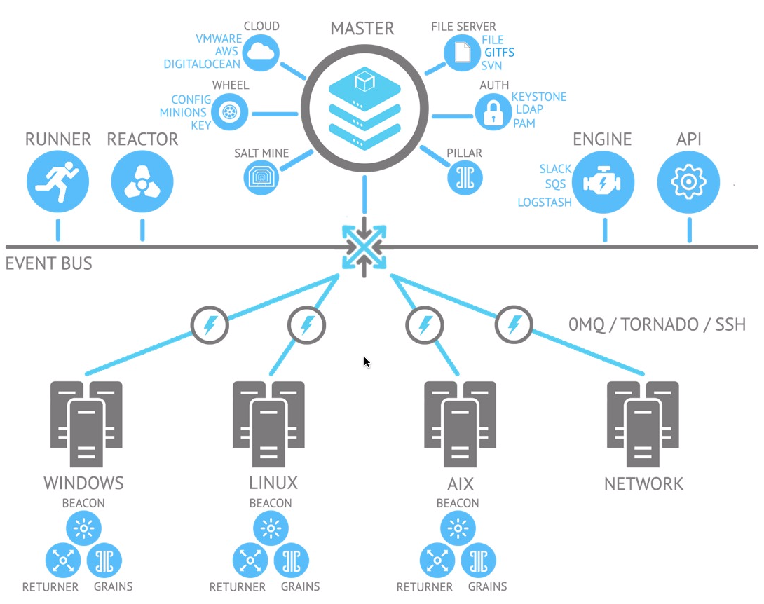 Ansible Vs Salt Saltstack Stackstorm Anthony Shaw Medium Cisco Network Diagram Design Elements Switches And Hubs Win Salts Event Based System Is Using Beacons Similar To Stackstorms Sensor Trigger Fire Events Into The Message Bus Which Can