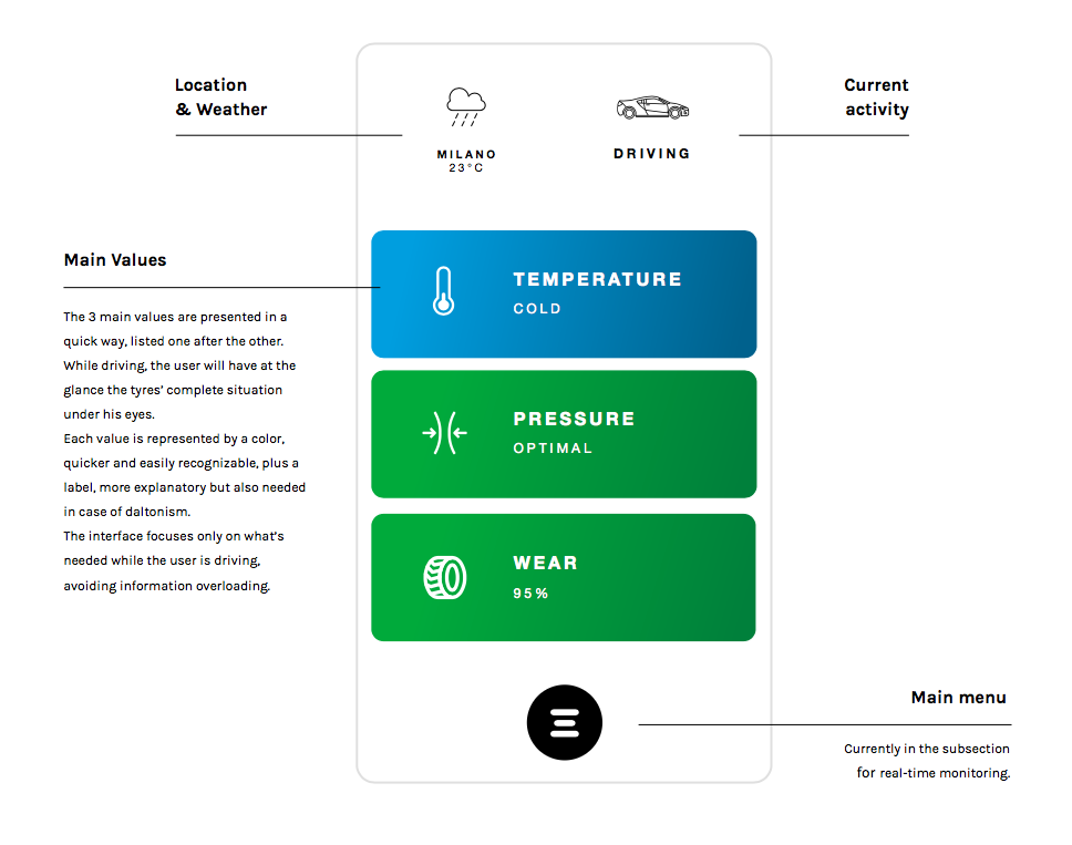 Tires monitoring a user experience design challenge overview page colorlabels work as two information layers ccuart Gallery