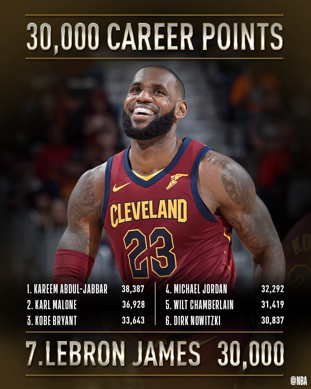 2018 NBA MVP — The Case for LeBron James – Phoenix Agenda ...