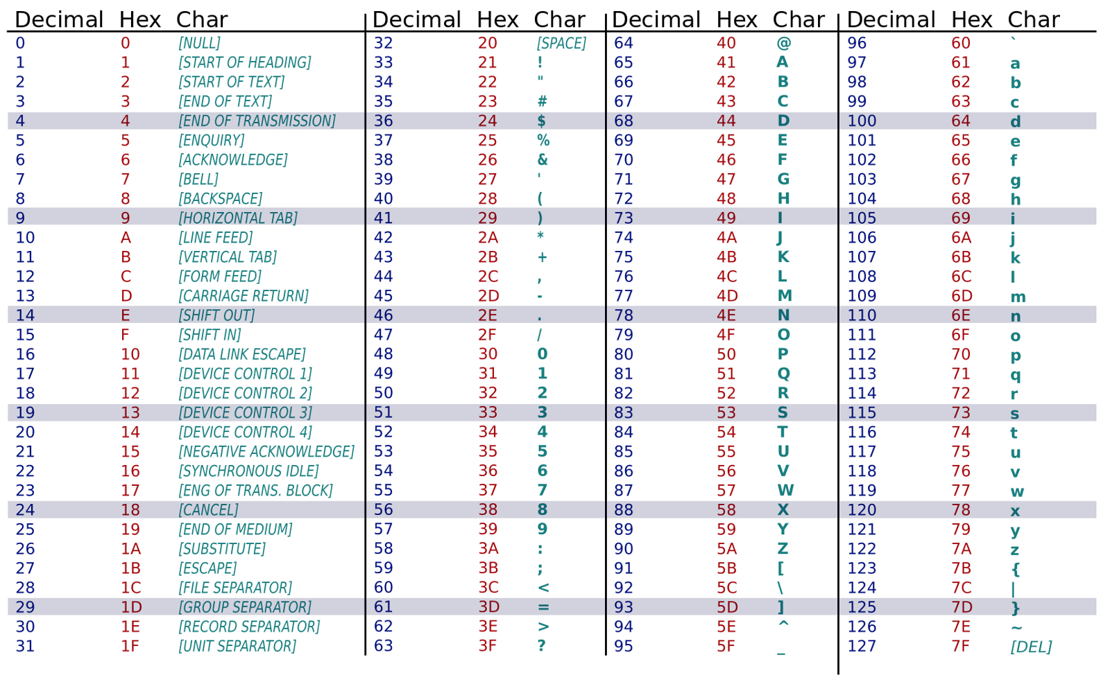 Random swift part 2 sebastian kreutzberger medium ascii table showing decimal value of a character plus a hex value which you can ignore biocorpaavc Choice Image