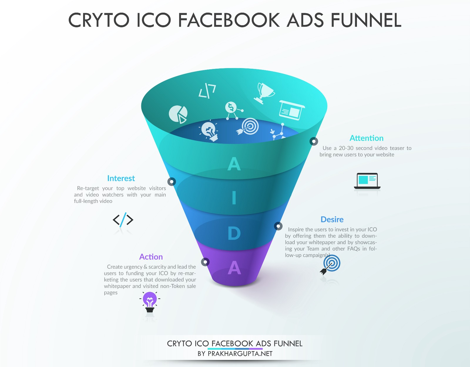 Blueprint to marketing your ico using facebook ads blackhatworld in the infographic below i have explained what a sample funnel could look like for marketing an ico over facebook ads malvernweather Images