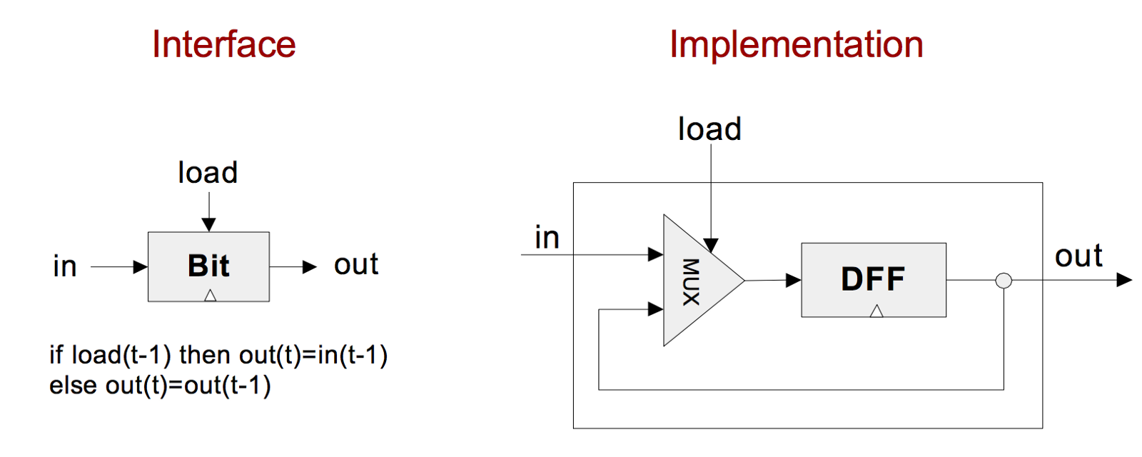 How Computers Work Adam Zerner Medium Let39s Have A Look At Basic Wiring Diagram Describing Threeway Http Nand2tetrisorg Lectures Pdf Lecture200320sequential20logicpdf Slide 7