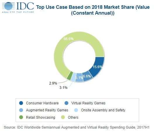 5f6b5b20273 VR screenless viewers will account for 14.8% of the entire market in 2021