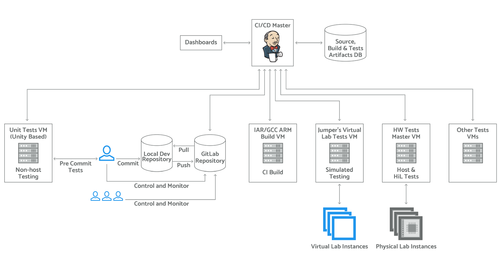 How to build a continuous integration and delivery process for Process flow diagram software open source