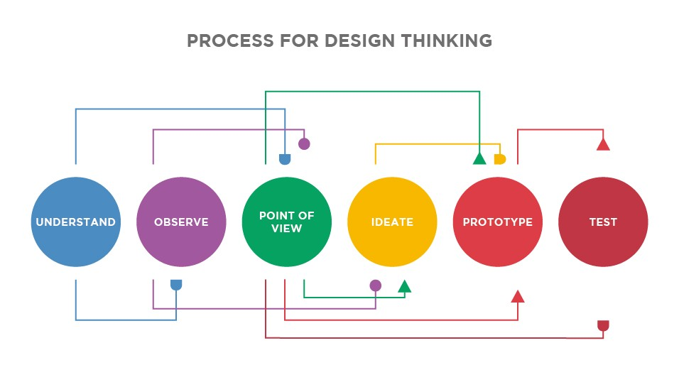 Design Thinking Vs Lean Startup  If You Build It  Will