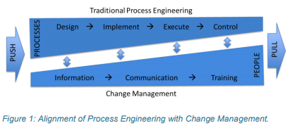 different approaches to management process