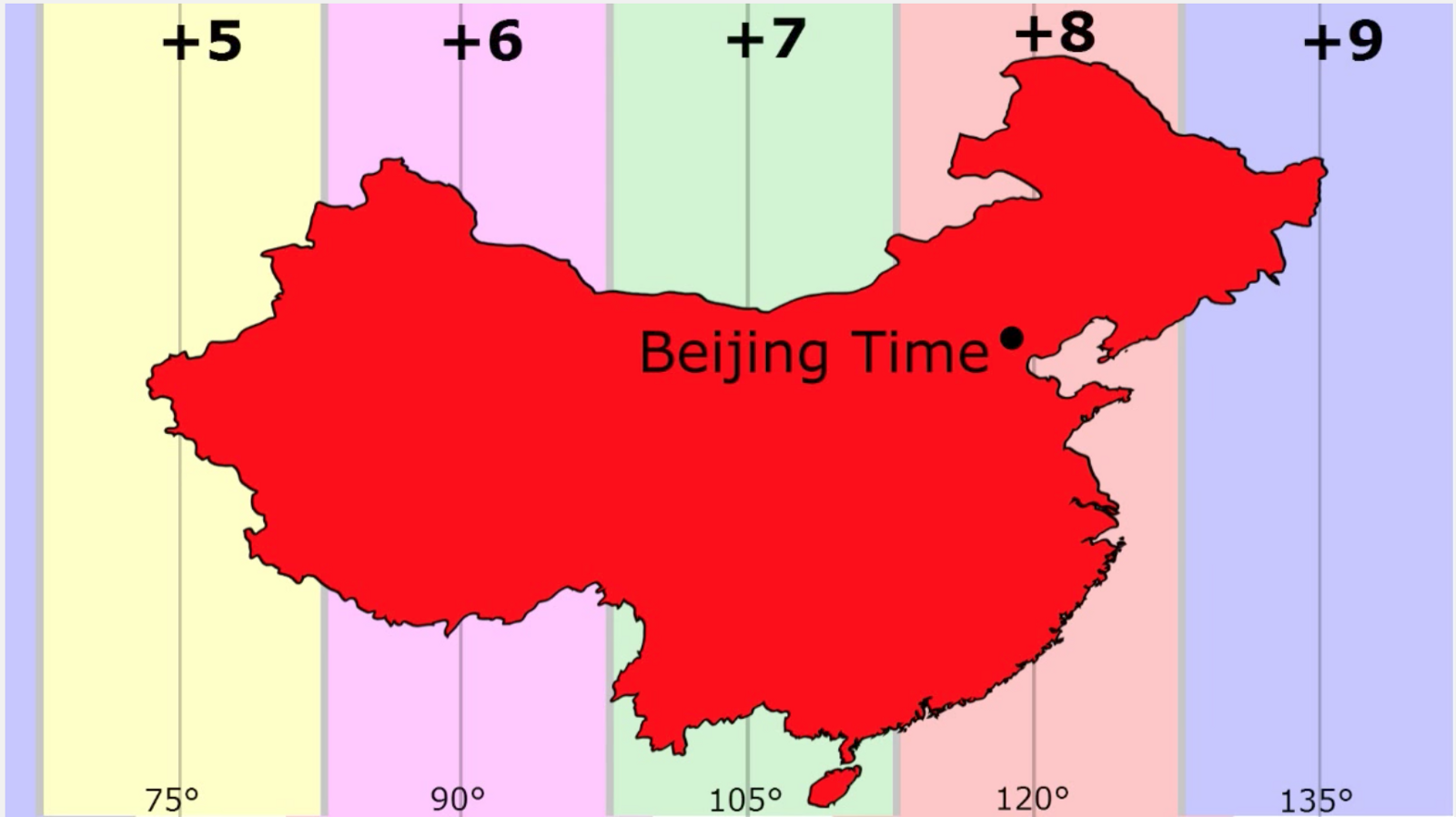time zone china