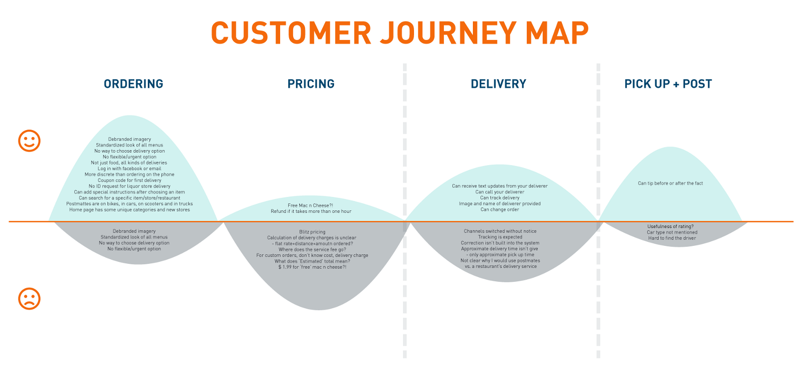 Mapping The Postmates Customer Experience Design For Service Medium - What does map pricing mean