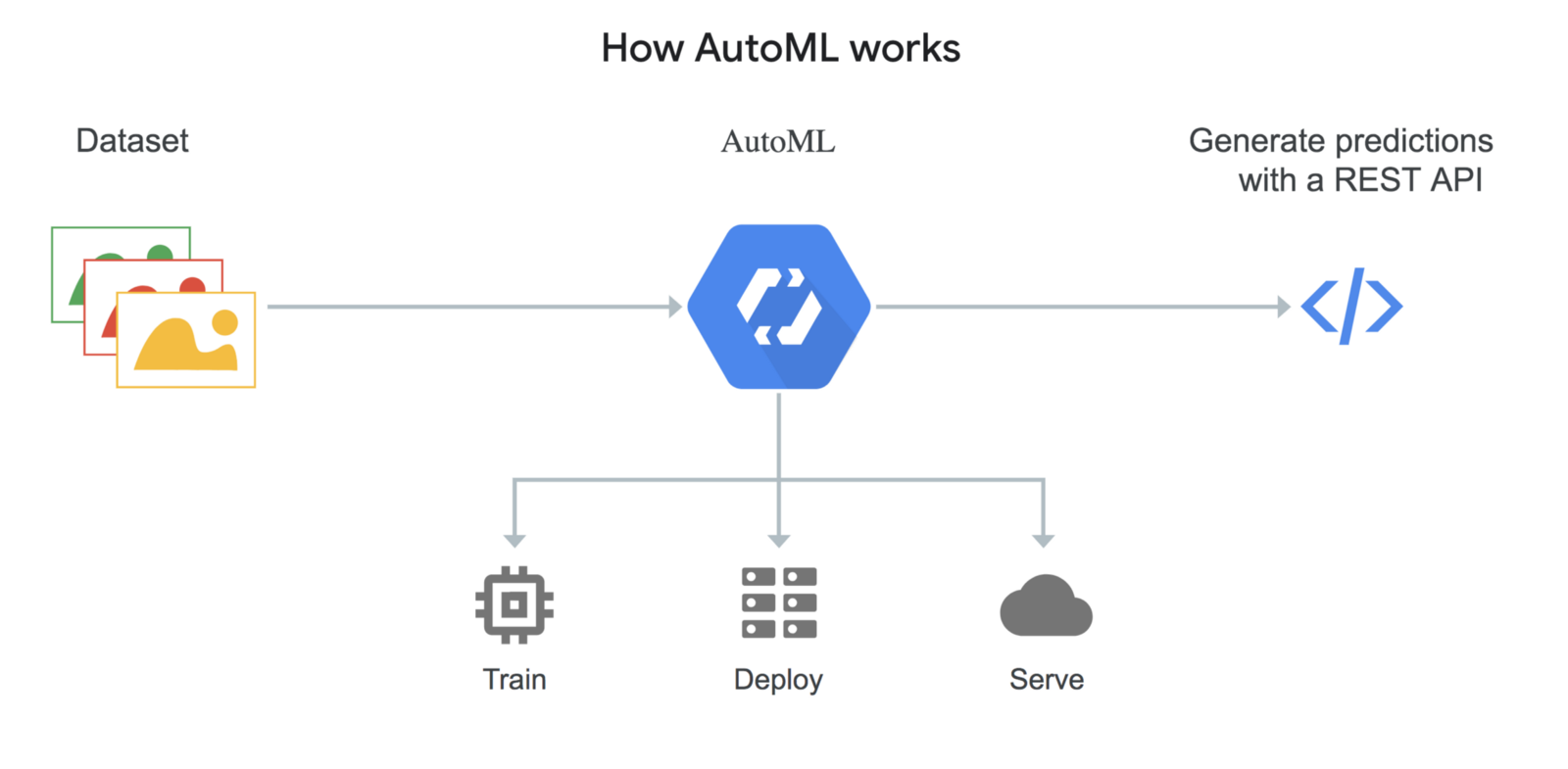 How AutoMLWorks explanation