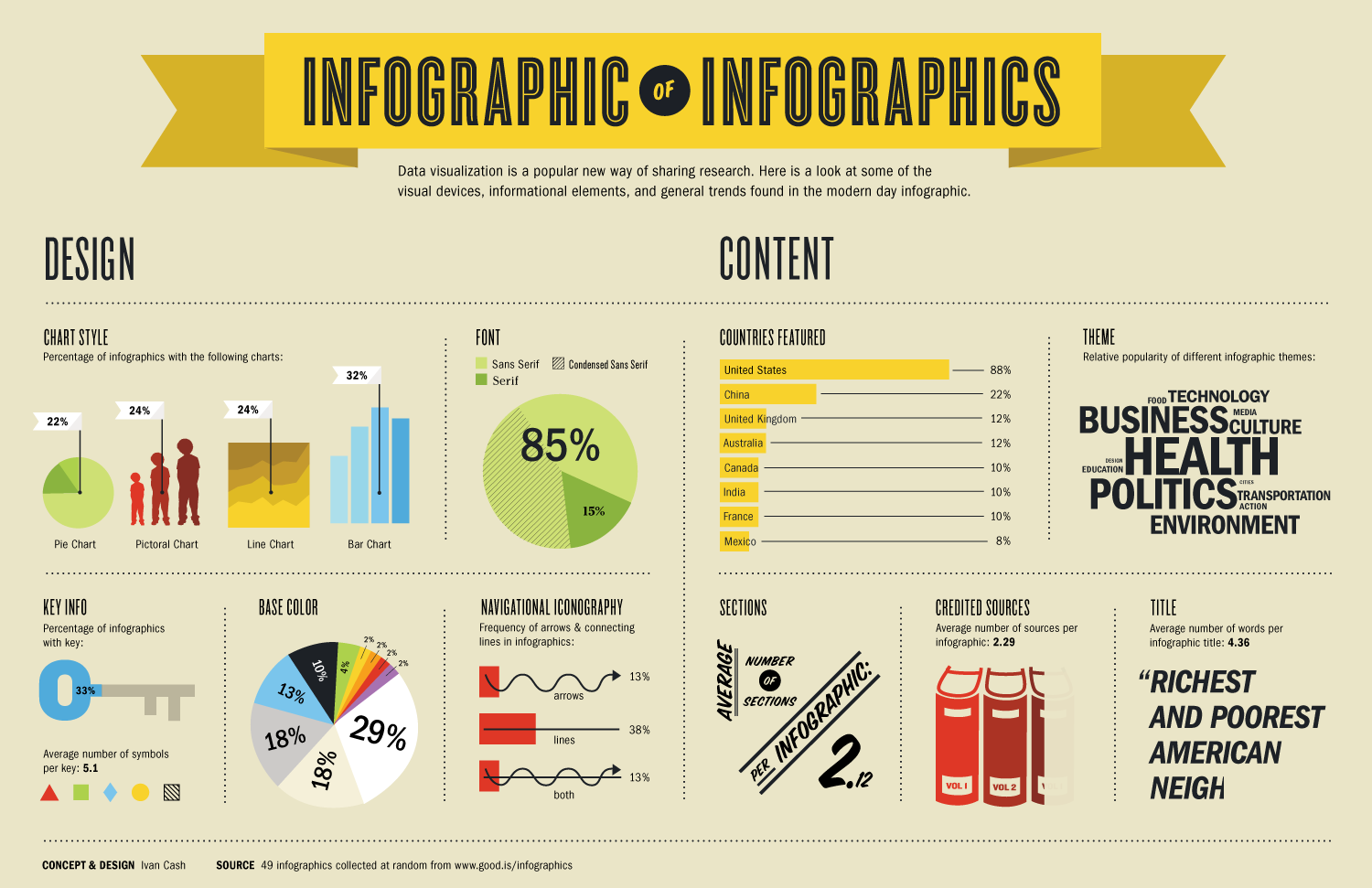 Getting it right why infographics are not the same as data designer ivan cash analyzed 49 infographics and made an infographic to show the visual devices informational elements and general trends he found publicscrutiny Images
