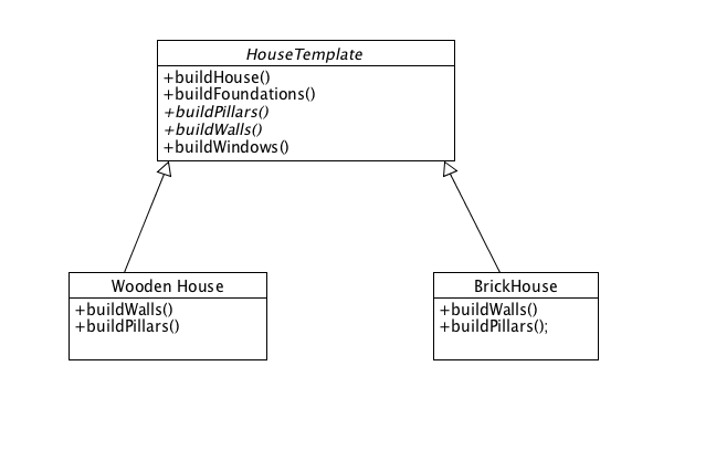 Template method design pattern in javascript omar faroque medium class diagram maxwellsz