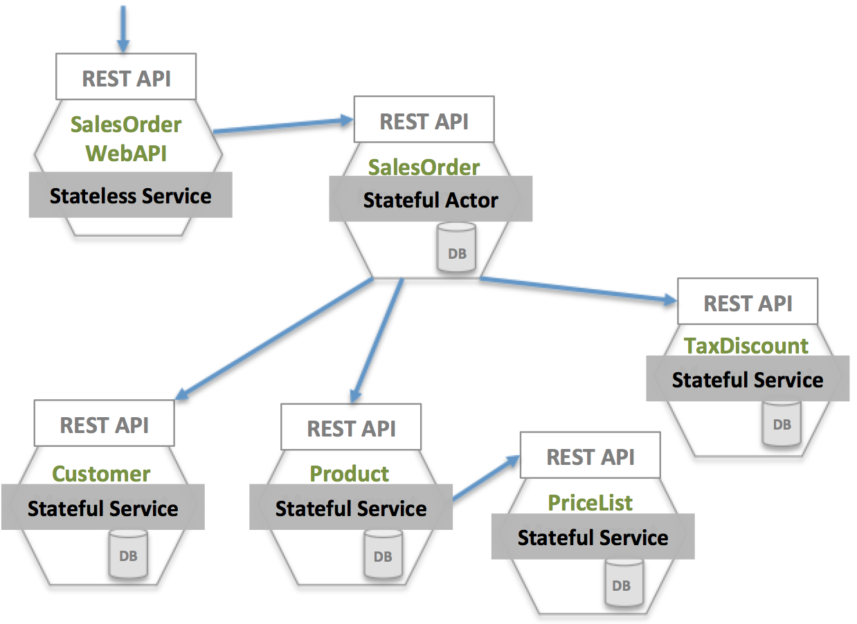 Let Us See How We Classify Label The Identified Microservices Using The Azure Service Fabric Programming Models Stateless Service Stateful Service