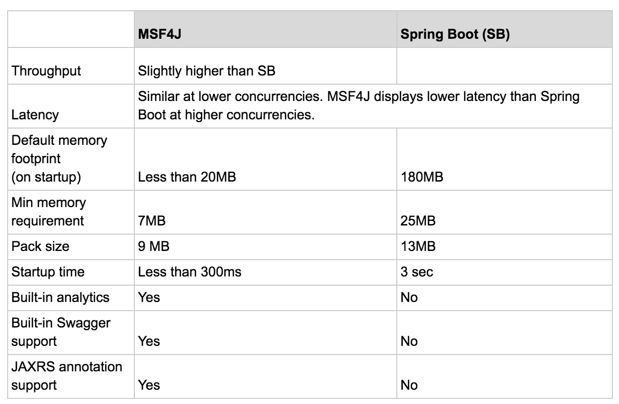 Spring Support In Wso2 Msf4j Azeezs Notes Bean Wiring Vs Boot Comparison