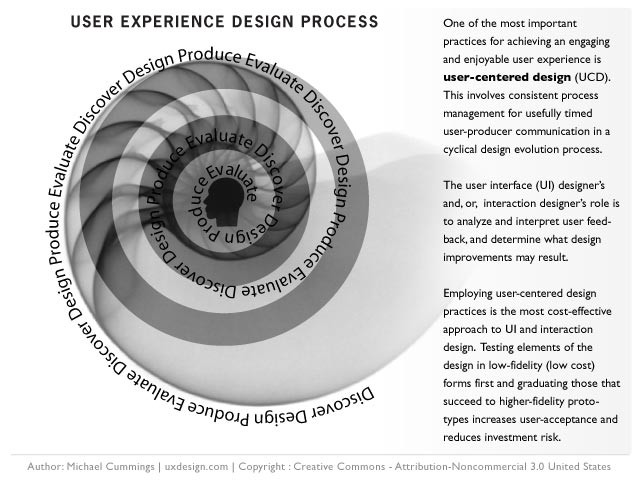 What is your UX process?