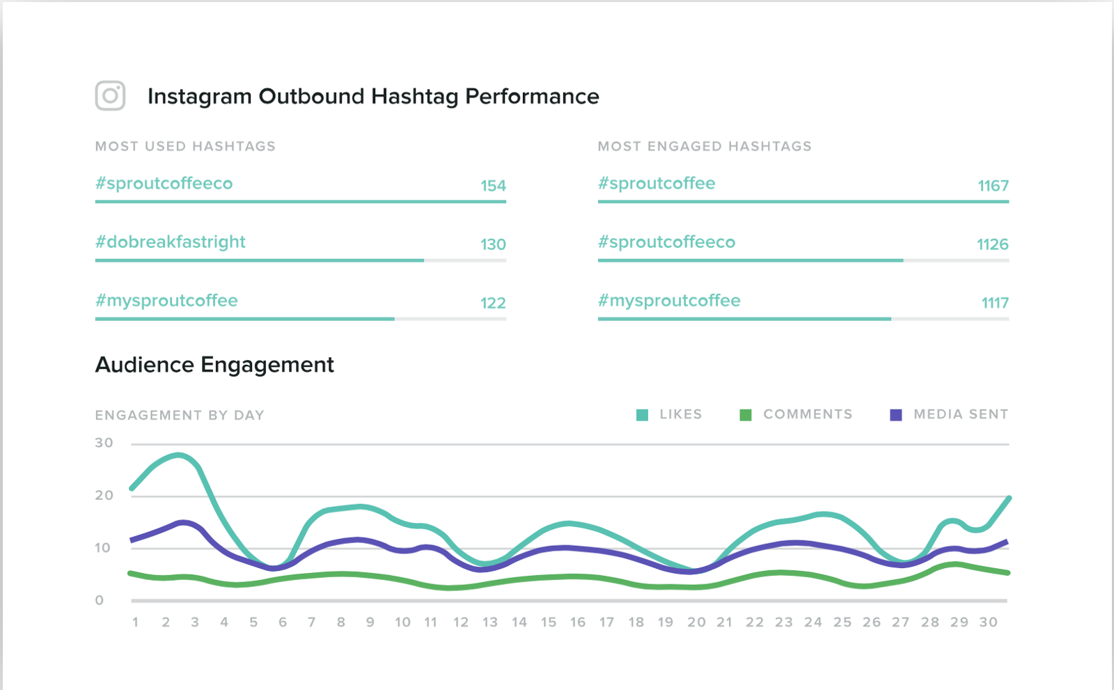Sprout Social — social media scheduling and analytics.