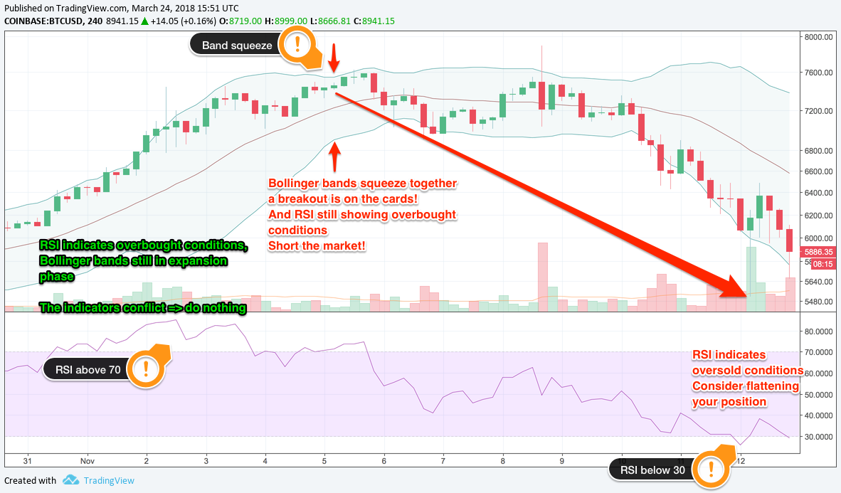 Rsi Star Map.7 Popular Technical Indicators And How To Use Them To Increase Your