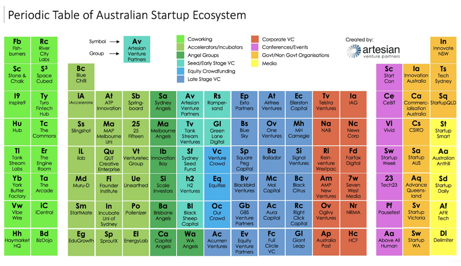 Edugrowth 11b learners edtech innovation gei 82 periodic table of the australian startup ecosystem urtaz Image collections