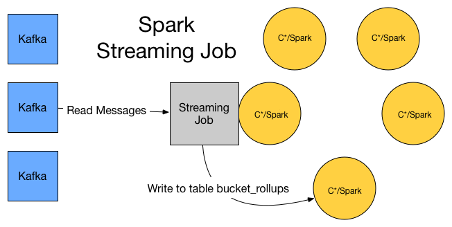 A Spark Streaming Job Will Be Running On The Cluster Every Second. This  Will Take Messages From Kafka And Aggregate The Results And Flush Them To  The ...