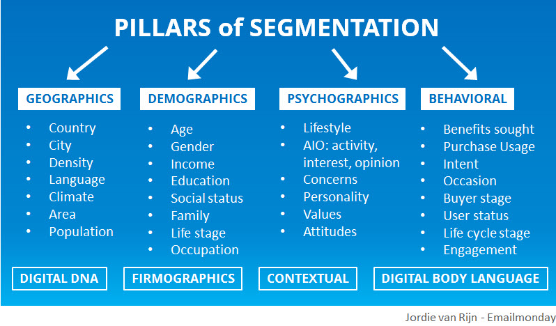 market research and segmentation problem hospitals Nowadays, segmentation, targeting and positioning (stp) is the most used strategic way in marketing it is the prime of the available methods that are applied to create marketing models in practice.