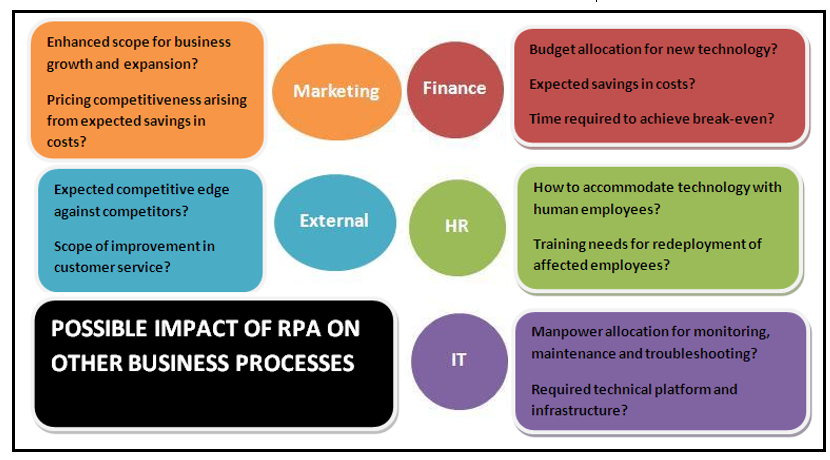 Implementing Robotic Process Automation In Your Business