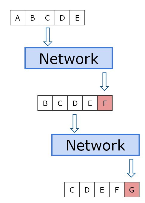 762aeb07c65d5 Figure 2  The first input sequence is ABCDE. The output we get from feeding  that to the network is F. For the next iteration we remove A from the  sequence ...